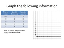 Graph the following information