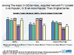 Among The Major SVOD Services, Acquired Network TV Content Is As Popular, Or Even More Popular, Tha