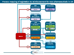 Process mapping of registration to reimbursement for new pharmaceuticals in UK