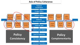 Axis  of Policy Coherence
