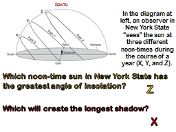 "In the diagram at left, an observer in New York State ""sees"" the sun at three different noon-ti"