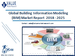 Building Information Modeling Market Share, Global Industry Analysis Report 2018-2025