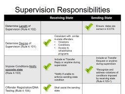 Supervision Responsibilities PowerPoint PPT Presentation