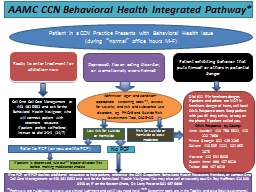 AAMC CCN Behavioral Health Integrated Pathway*