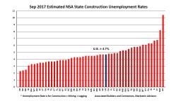 * Unemployment Rate is for Construction   Mining   Logging