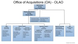 Office of Acquisitions (OA) - OLAO