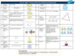 Year 10  –  Maths   - Volume, Surface Area, Similarity and Advanced Trig