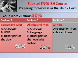 Your Unit 2 Exam: Edexcel ENGLISH Course