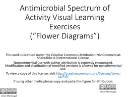 Antimicrobial Spectrum of Activity Visual Learning Exercises