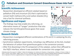 The carbon (C) from harmful greenhouse gases (CH