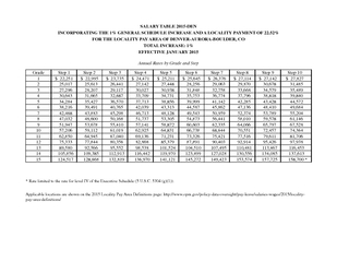 SALARY TABLE DEN INCORPORATING THE  GENERAL SCHEDULE I