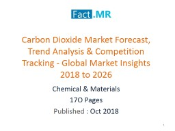 Carbon Dioxide Market Remains a Moderately Consolidated Landscape Market Insights