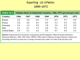 Exporting US Inflation: