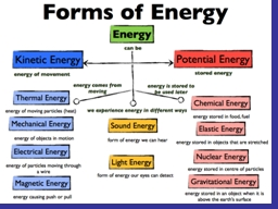 energy Mechanical energy