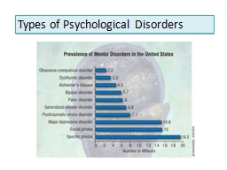 Types of Psychological Disorders