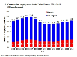 1. Construction employment in the United States, 2003-2016