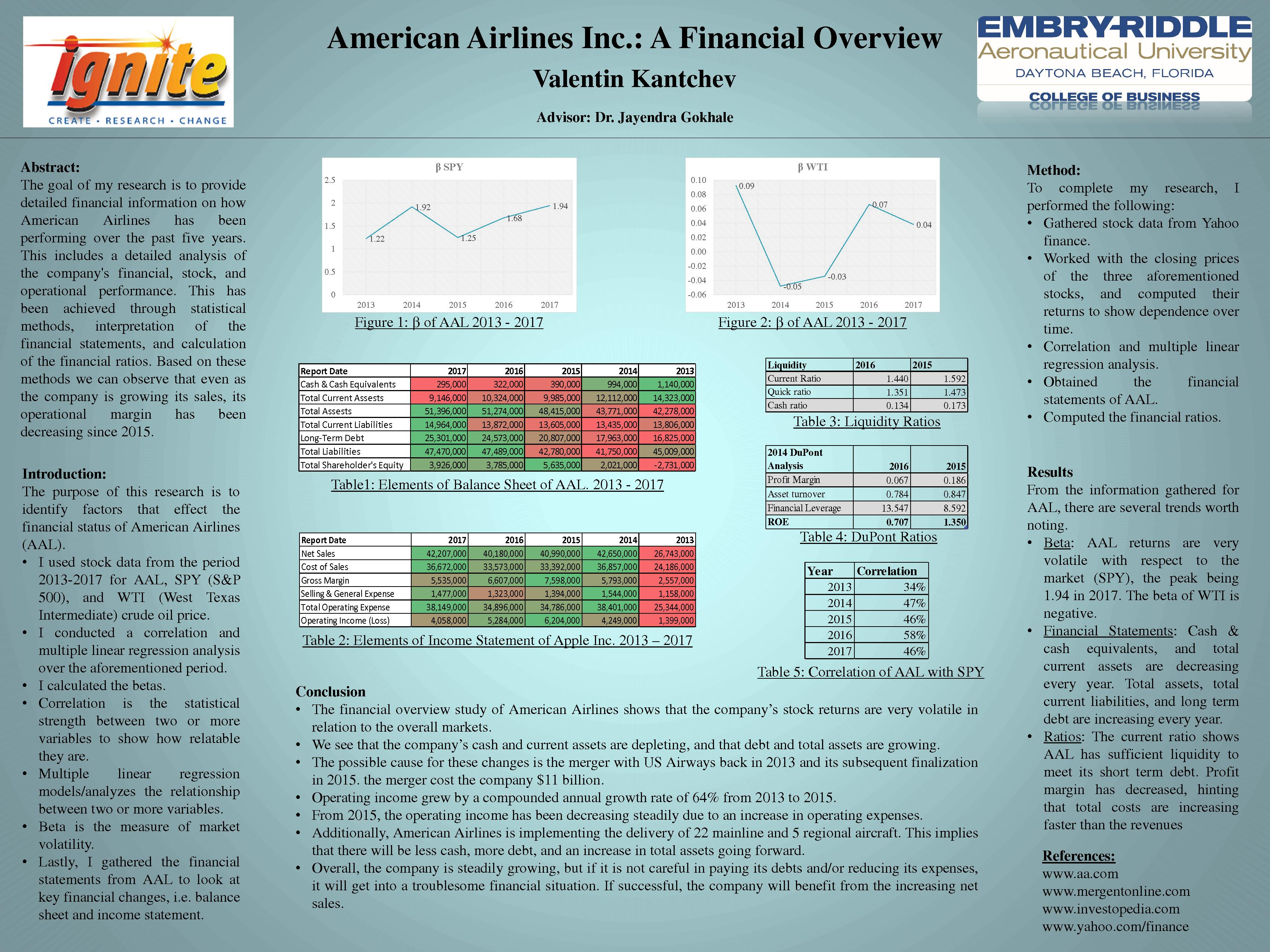 identify factors that effect the financial status of American Airlines