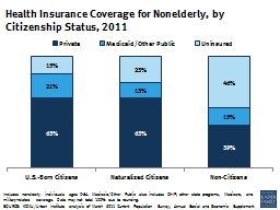 Includes nonelderly individuals ages 0-64. Medicaid/Other Public also includes CHIP, other state pr