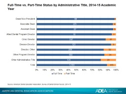 Full-Time vs. Part-Time Status by Administrative Title,