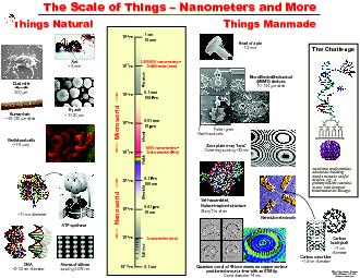 Section 3: Controls for Research Laboratory Operations Nanomaterial Sa