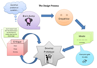 The Design Process Brain dump Identified problem or Em