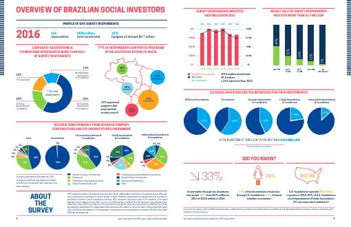 ENTS2016116 respondents830 million total investment25 budgets of at
