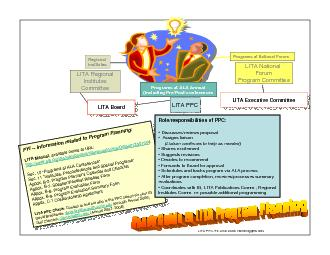 YI Information related to Program PlanningLITA Manual available on