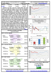 National weekly feeder and stoker cattle summary