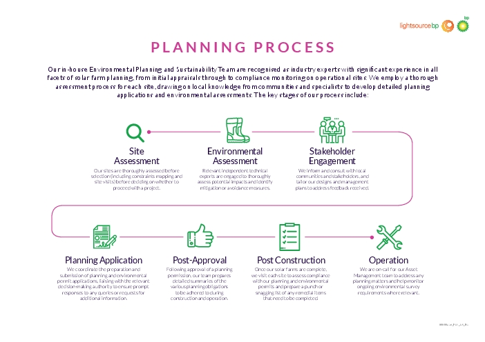 PLANNING PROCESSOur inhouse Environmental Planning and Sustainability