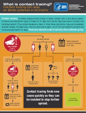 What is contact tracing Contact tracing can stop the Ebola outbreak in its tracks