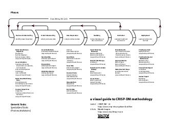 Phases a visual guide to CRISPDM methodology SOURCE CRISPDM