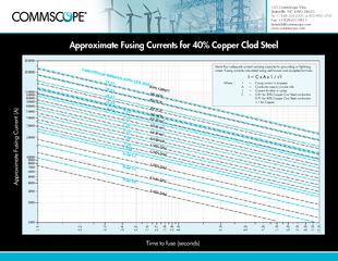 Approximate Fusing Currents for 40% Copper Clad Steel